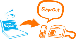 Skype out